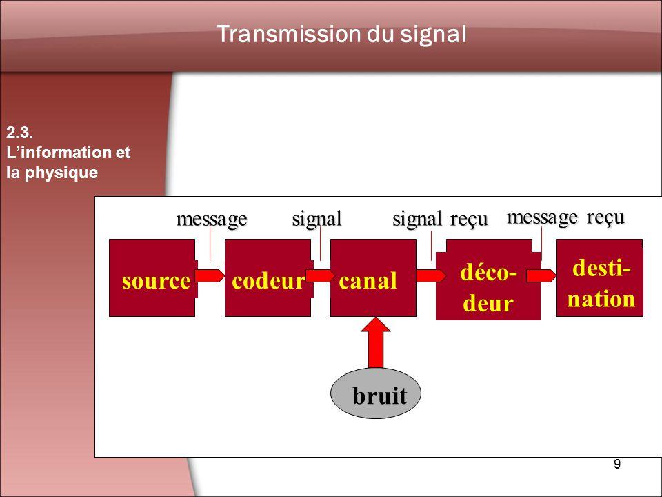 Transmission du signal