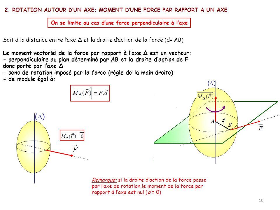 Soit d la distance entre l'axe Δ et la droite d'action de la force (d= AB)