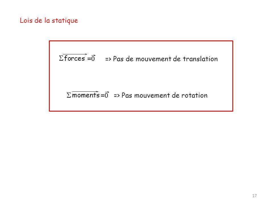 Lois de la statique => Pas de mouvement de translation => Pas mouvement de rotation