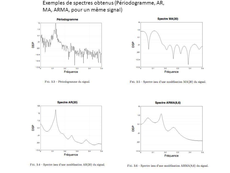Exemples de spectres obtenus (Périodogramme, AR,