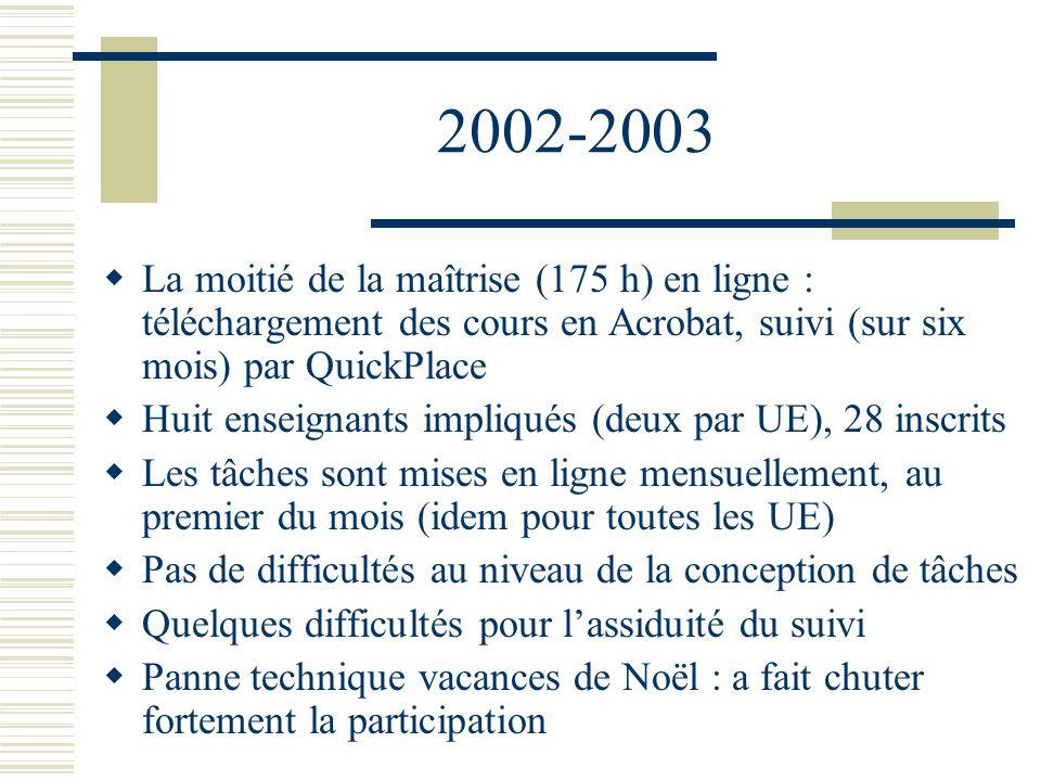 2002-2003 La moitié de la maîtrise (175 h) en ligne : téléchargement des cours en Acrobat, suivi (sur six mois) par QuickPlace.
