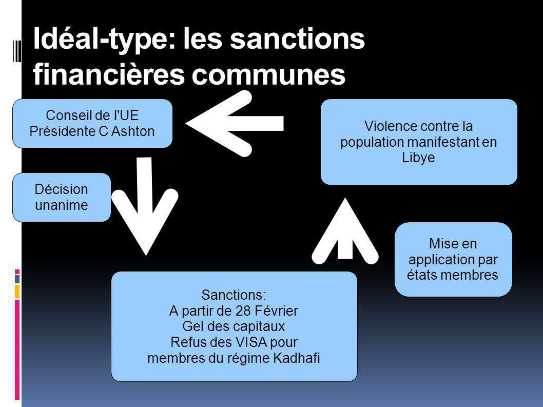 Idéal-type: les sanctions financières communes
