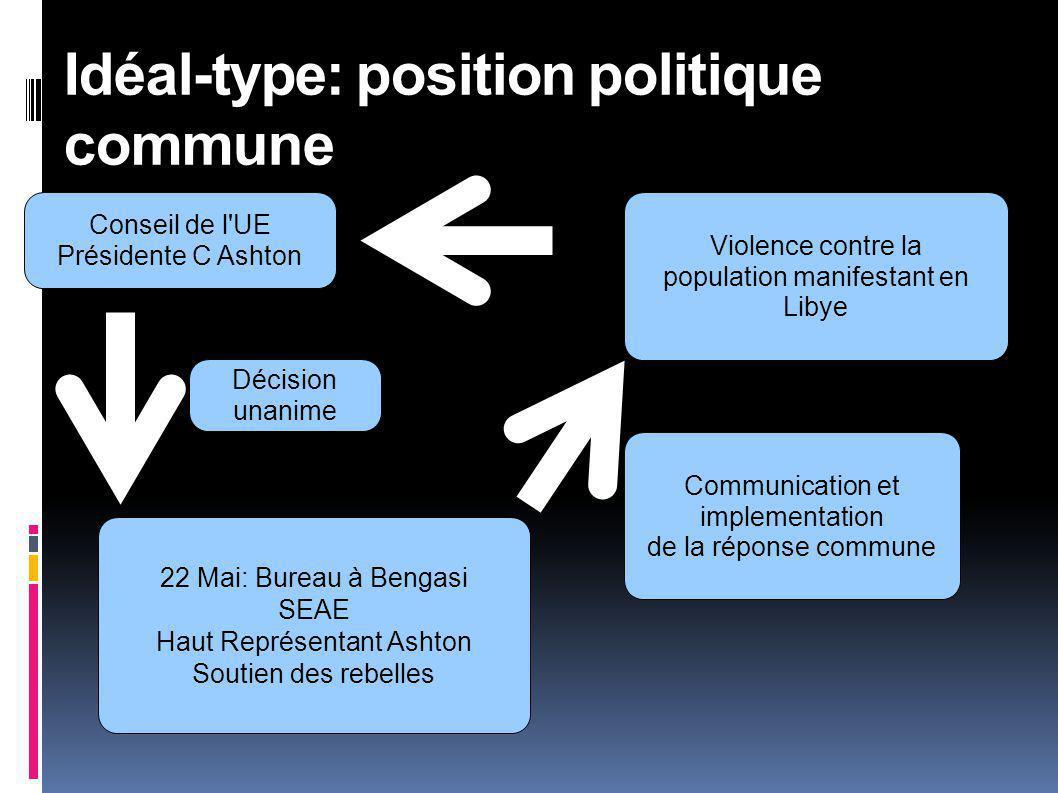 Idéal-type: position politique commune