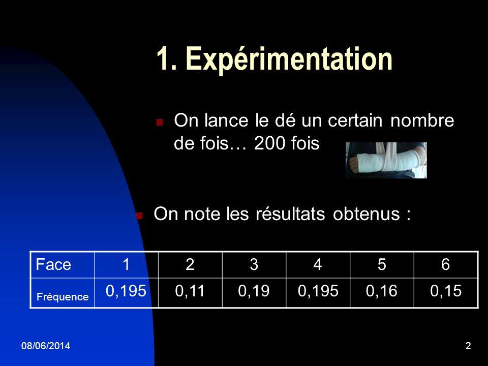 1. Expérimentation On lance le dé un certain nombre de fois… 200 fois