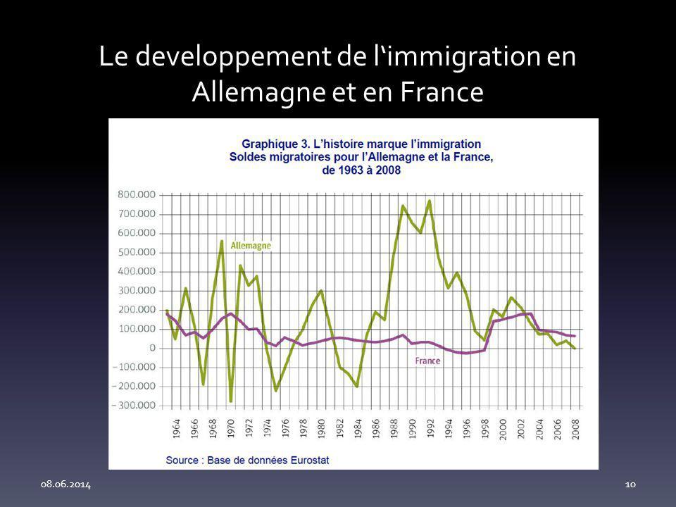 Le developpement de l'immigration en Allemagne et en France