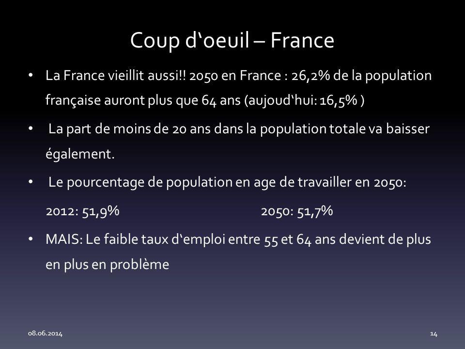 Coup d'oeuil – France La France vieillit aussi!! 2050 en France : 26,2% de la population française auront plus que 64 ans (aujoud'hui: 16,5% )