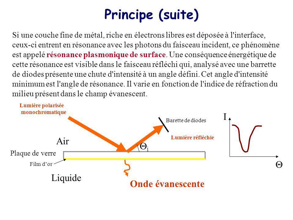 Principe (suite) I Air Qi Q Liquide Onde évanescente