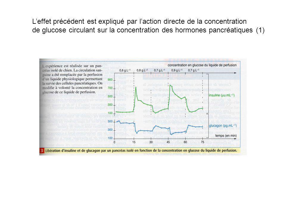 L'effet précédent est expliqué par l'action directe de la concentration