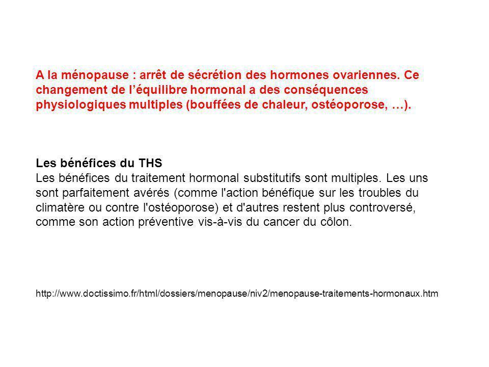 A la ménopause : arrêt de sécrétion des hormones ovariennes