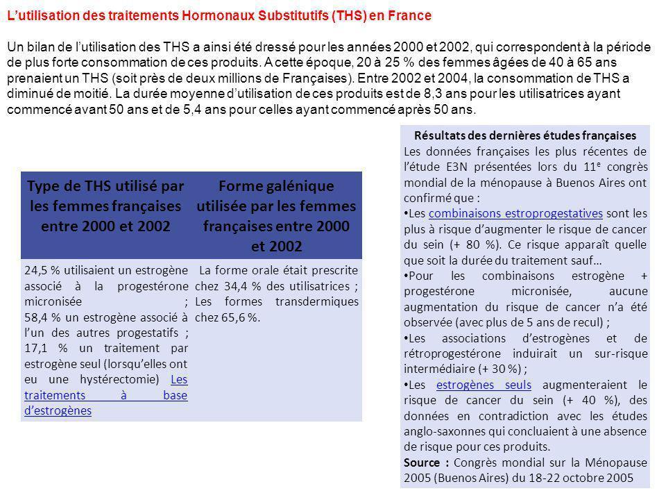 Type de THS utilisé par les femmes françaises entre 2000 et 2002