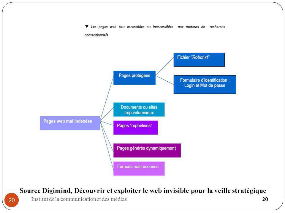Source Digimind, Découvrir et exploiter le web invisible pour la veille stratégique