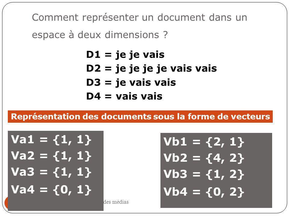 Comment représenter un document dans un espace à deux dimensions