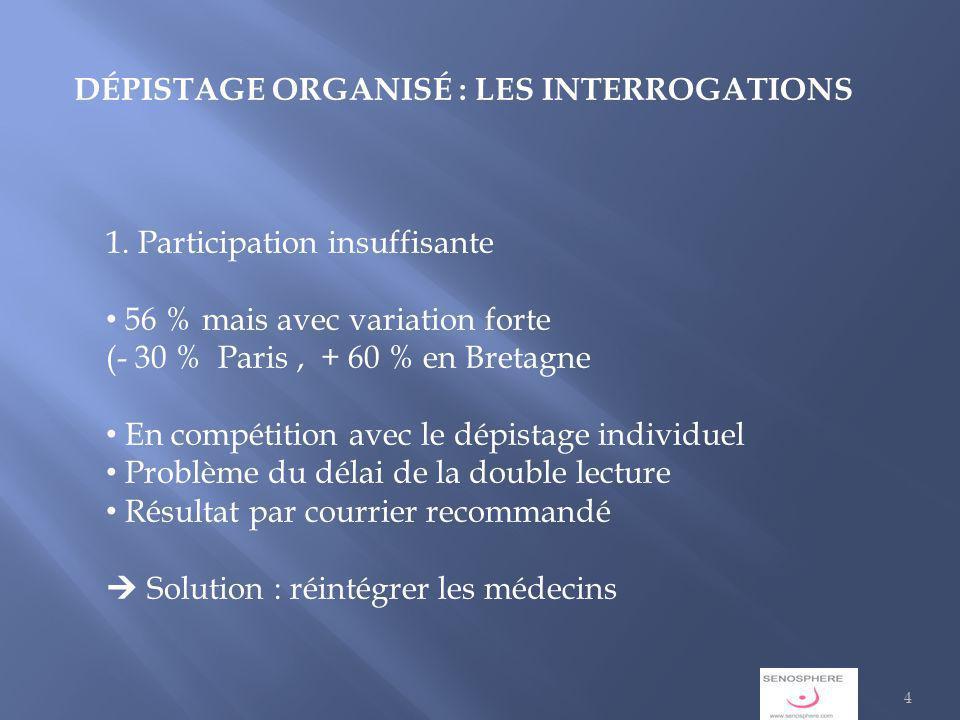 DÉPISTAGE ORGANISÉ : LES INTERROGATIONS