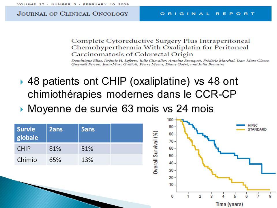 48 patients ont CHIP (oxaliplatine) vs 48 ont chimiothérapies modernes dans le CCR-CP