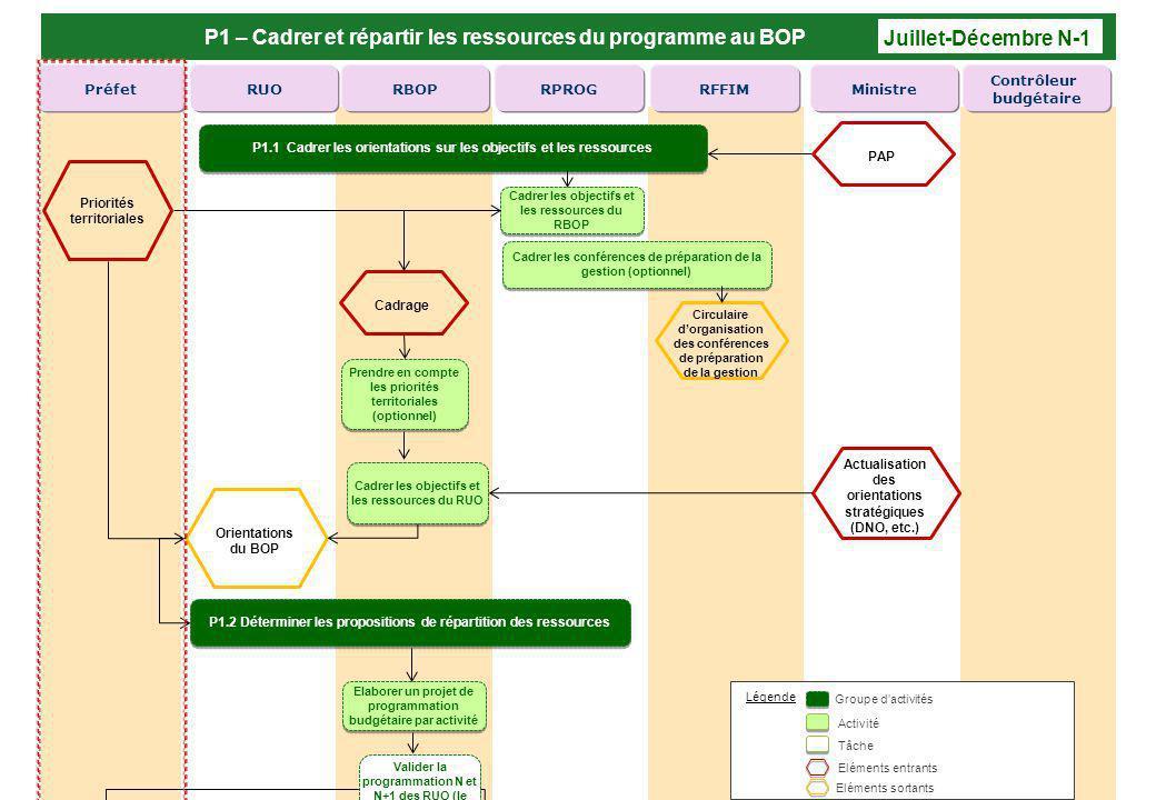 P1 – Cadrer et répartir les ressources du programme au BOP