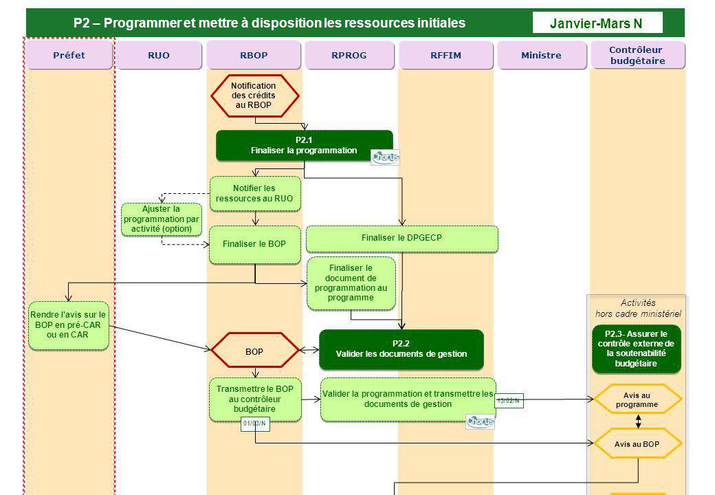 P2 – Programmer et mettre à disposition les ressources initiales