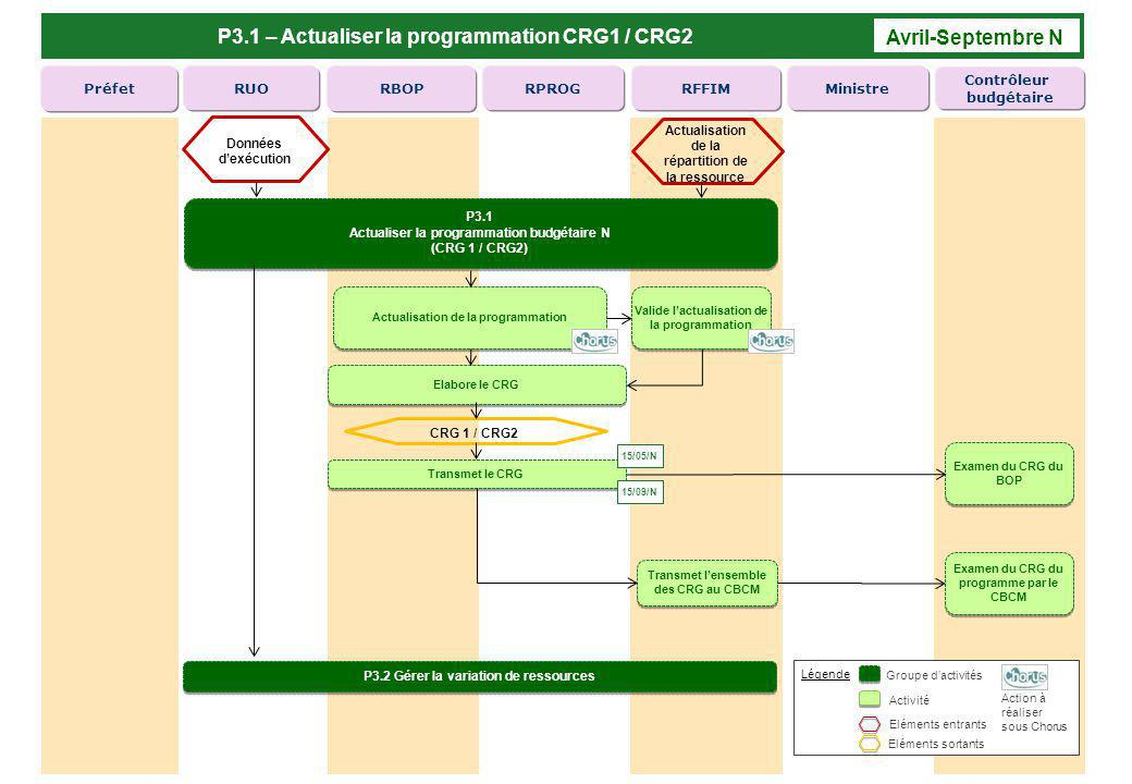 P3.1 – Actualiser la programmation CRG1 / CRG2 Avril-Septembre N