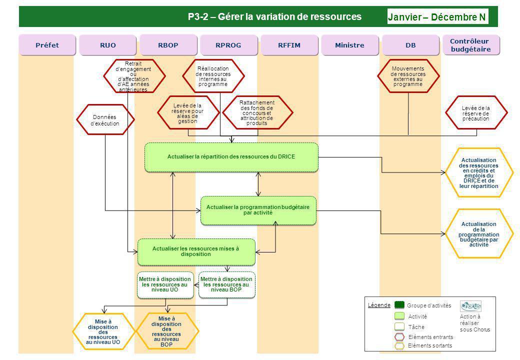 P3-2 – Gérer la variation de ressources Janvier – Décembre N