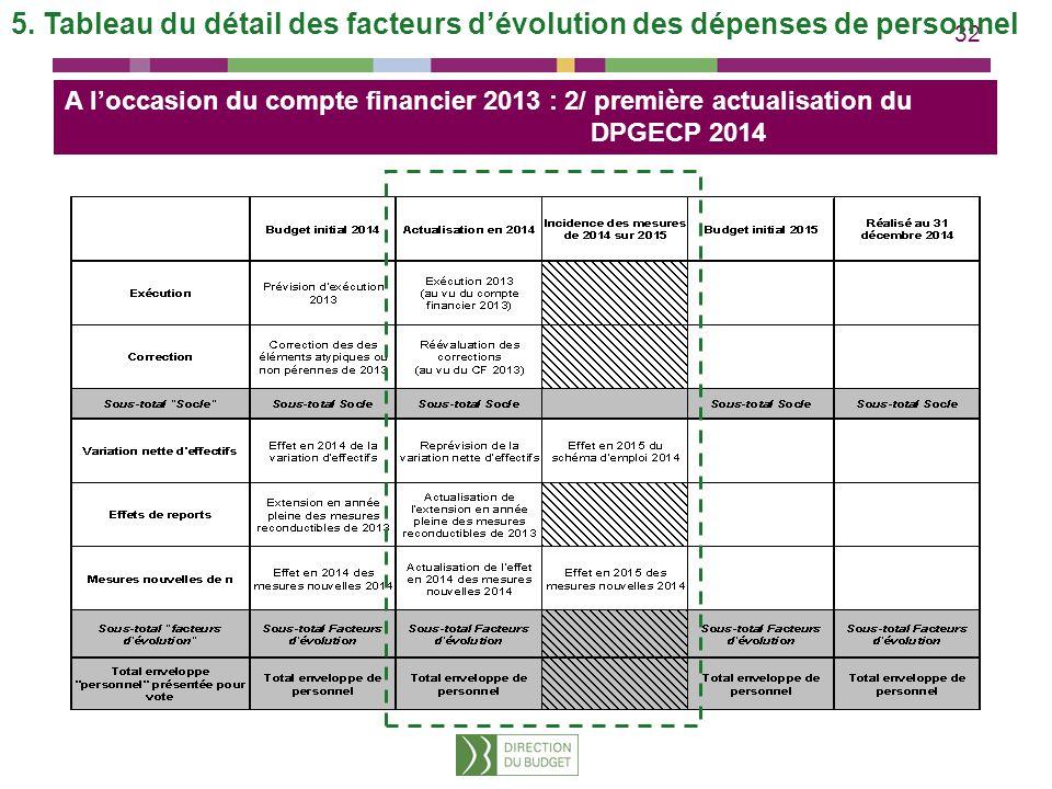 5. Tableau du détail des facteurs d'évolution des dépenses de personnel