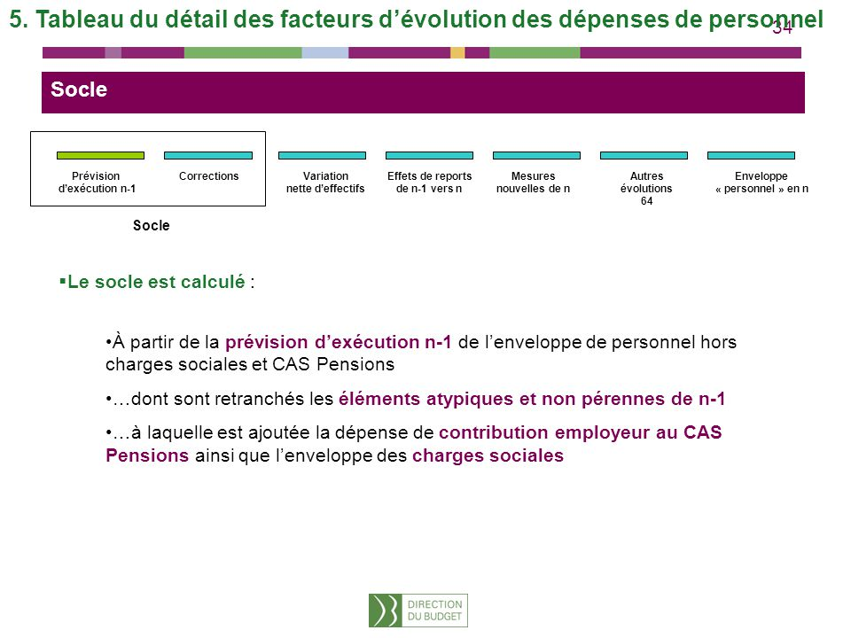 Variation nette d'effectifs