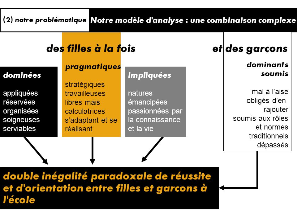Notre modèle d'analyse : une combinaison complexe