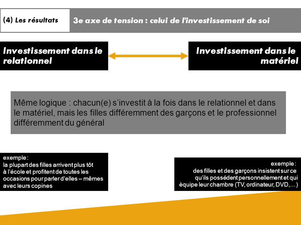 Investissement dans le relationnel matériel