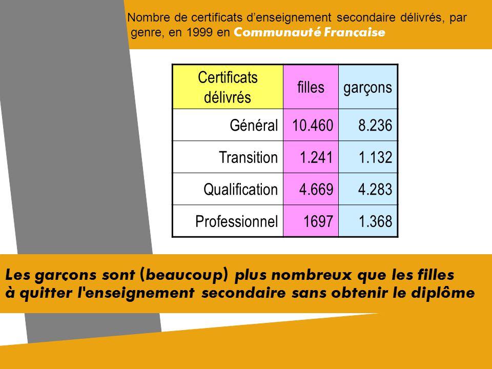 Certificats délivrés filles garçons Général 10.460 8.236 Transition