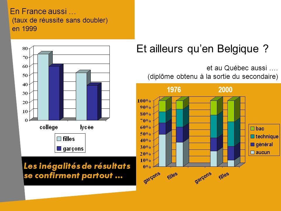Et ailleurs qu'en Belgique