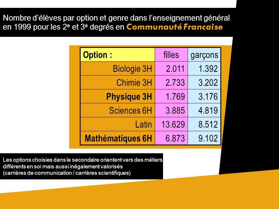 Option : filles garçons Biologie 3H 2.011 1.392 Chimie 3H 2.733 3.202