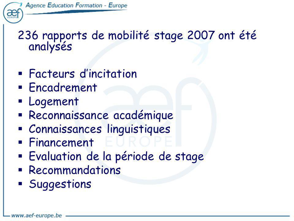 236 rapports de mobilité stage 2007 ont été analysés