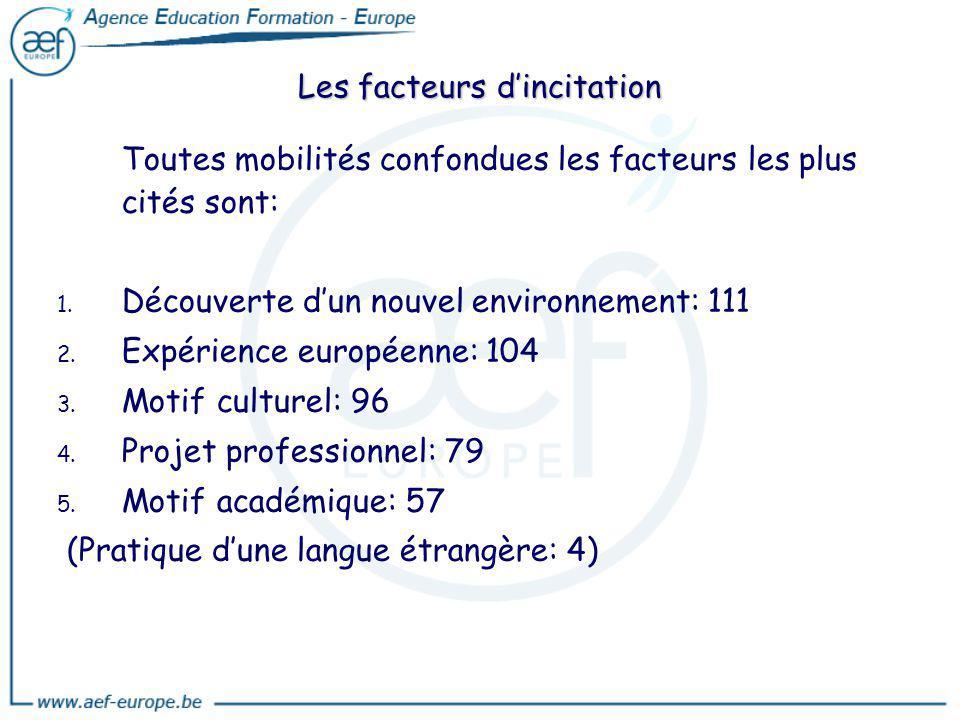 Les facteurs d'incitation