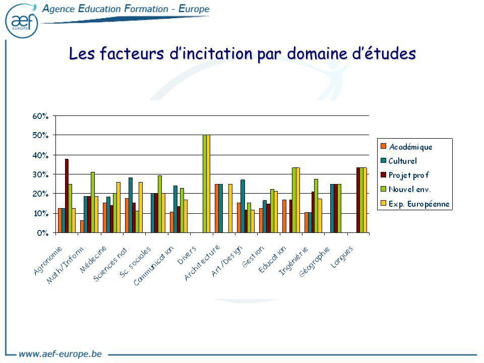 Les facteurs d'incitation par domaine d'études