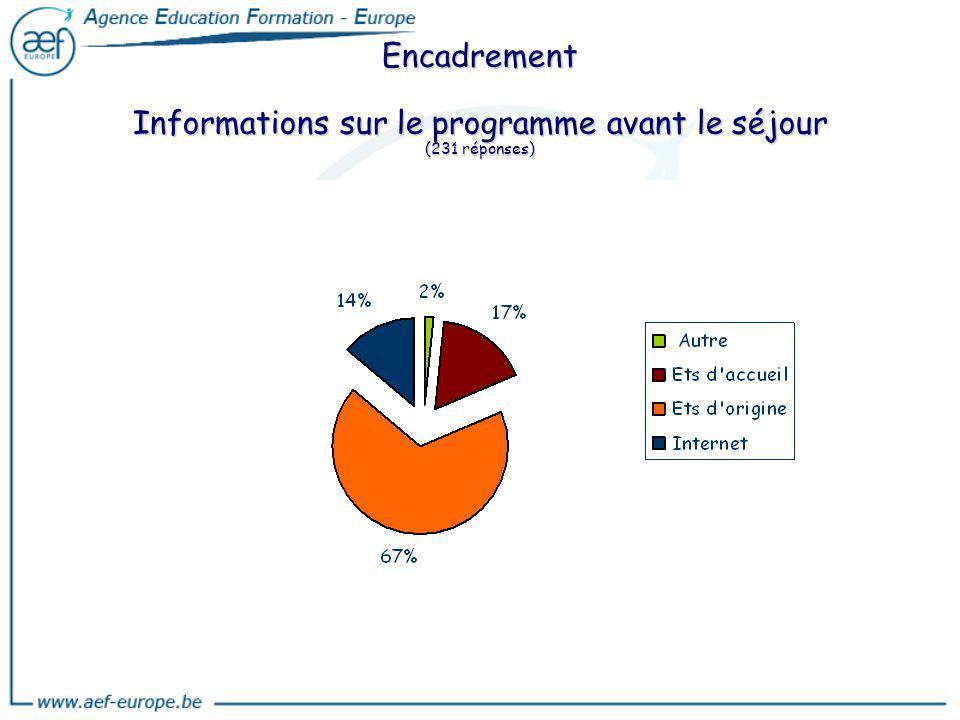 Encadrement Informations sur le programme avant le séjour (231 réponses)