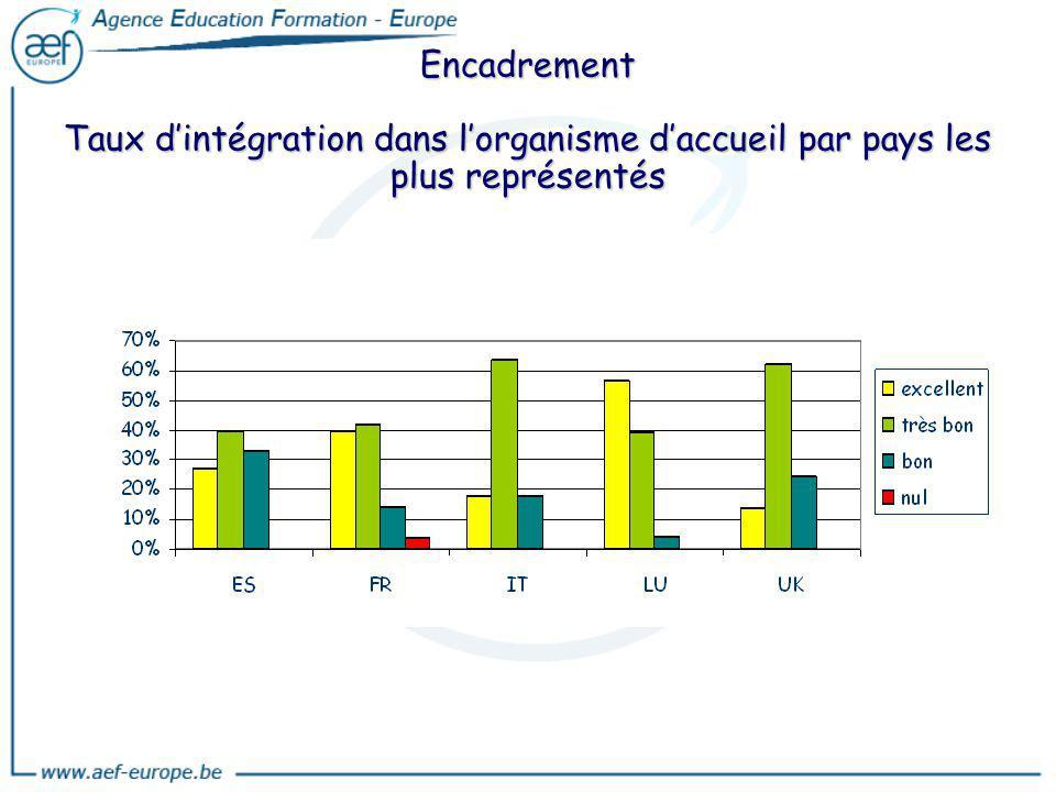 Encadrement Taux d'intégration dans l'organisme d'accueil par pays les plus représentés
