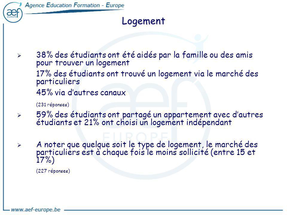 Logement 38% des étudiants ont été aidés par la famille ou des amis pour trouver un logement.