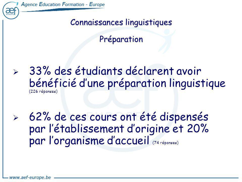 Connaissances linguistiques Préparation