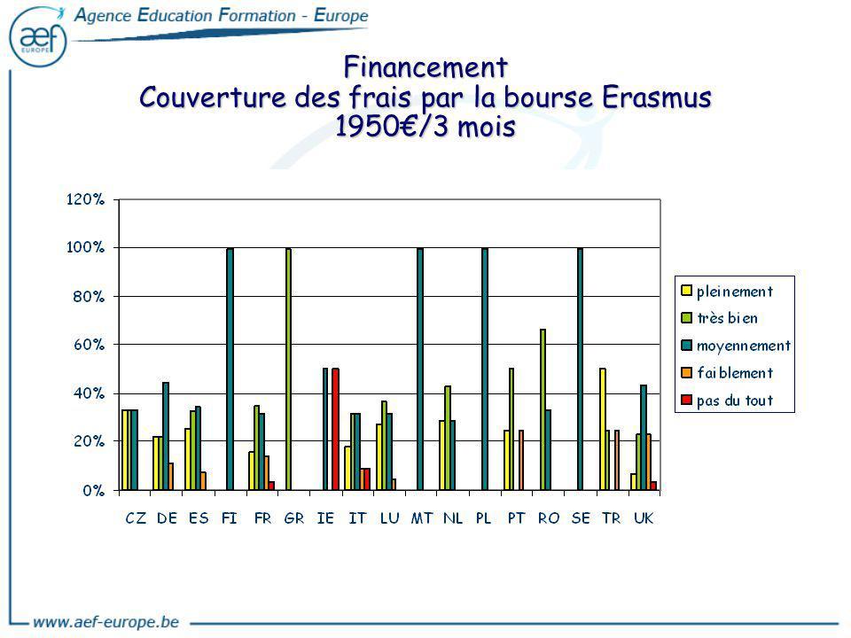 Financement Couverture des frais par la bourse Erasmus 1950€/3 mois