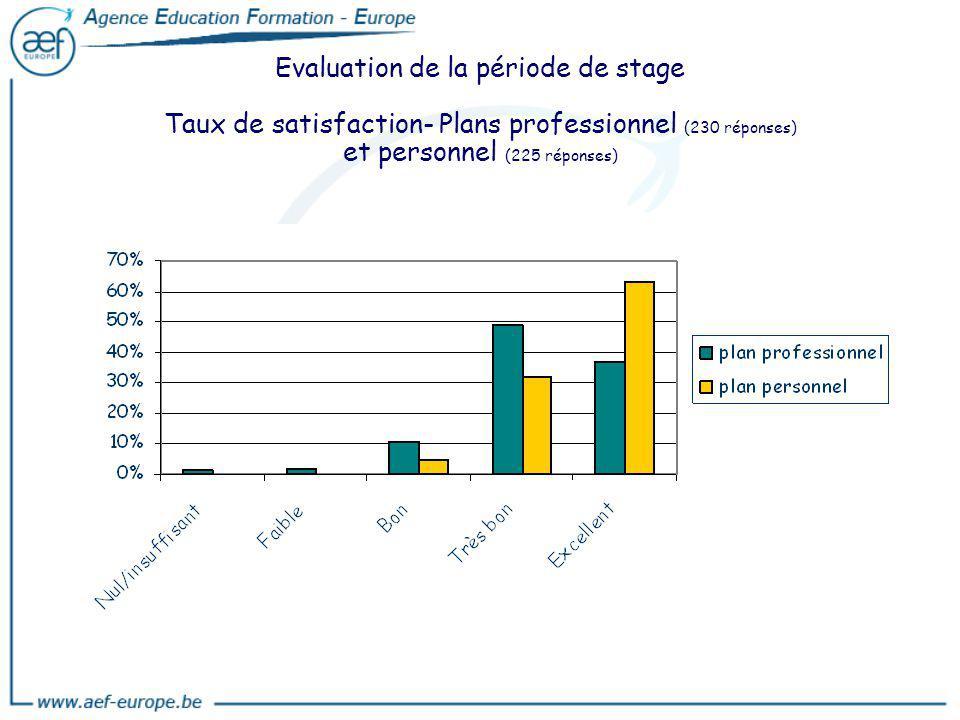Evaluation de la période de stage Taux de satisfaction- Plans professionnel (230 réponses) et personnel (225 réponses)