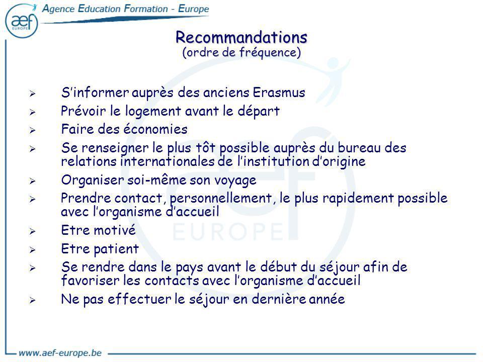 Recommandations (ordre de fréquence)