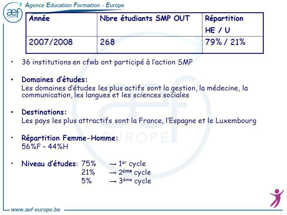 2007/2008 268 79% / 21% Année Nbre étudiants SMP OUT Répartition