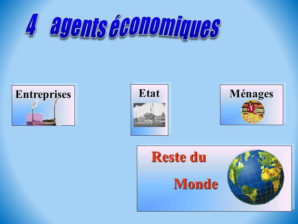 4 agents économiques Entreprises Etat Ménages Reste du Monde