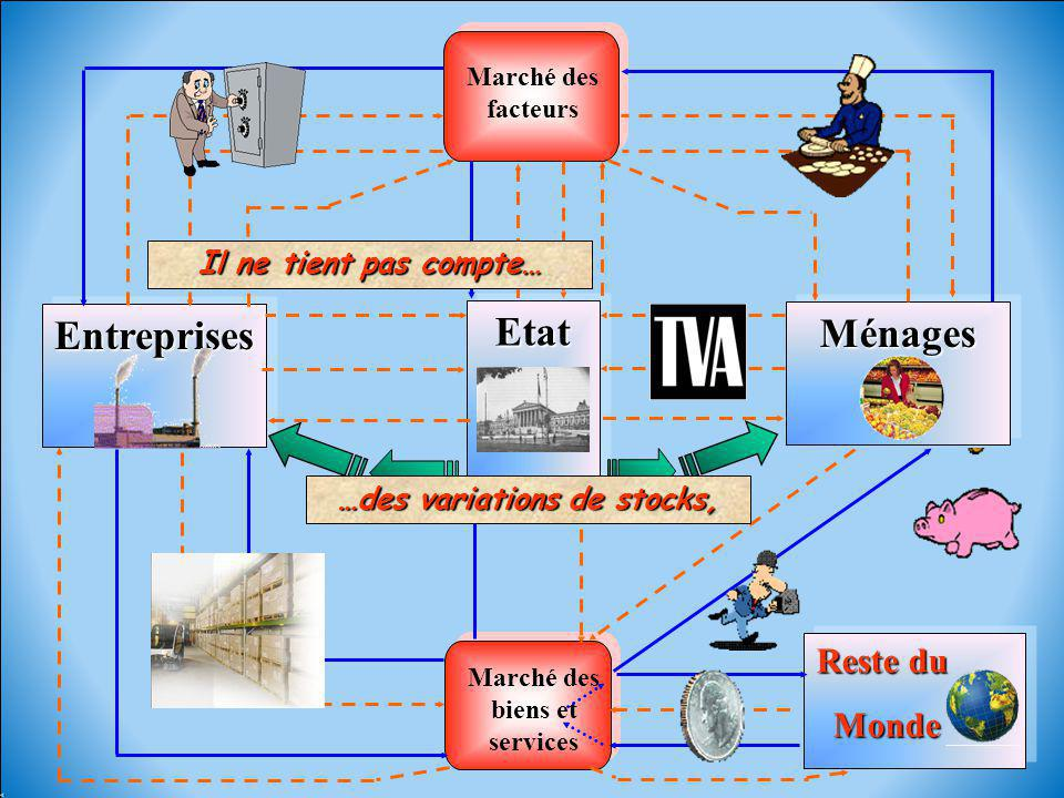 …des variations de stocks, Marché des biens et services