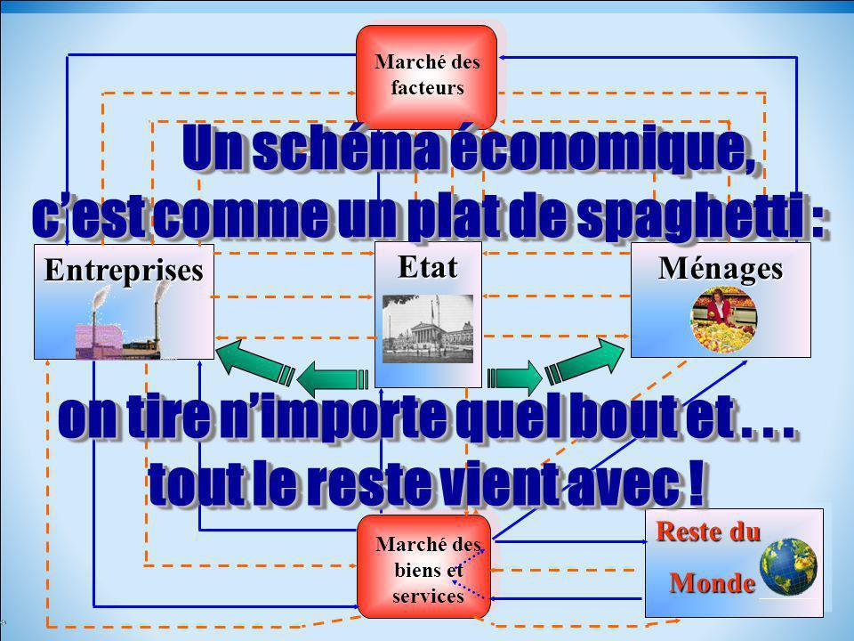 Un schéma économique, c'est comme un plat de spaghetti :