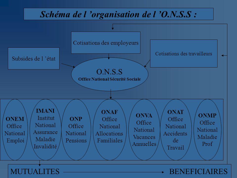 Schéma de l 'organisation de l 'O.N.S.S :