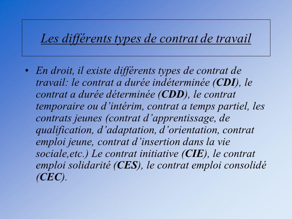Les différents types de contrat de travail
