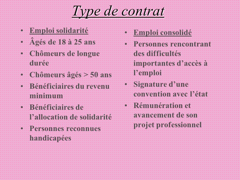 Type de contrat Emploi solidarité Âgés de 18 à 25 ans