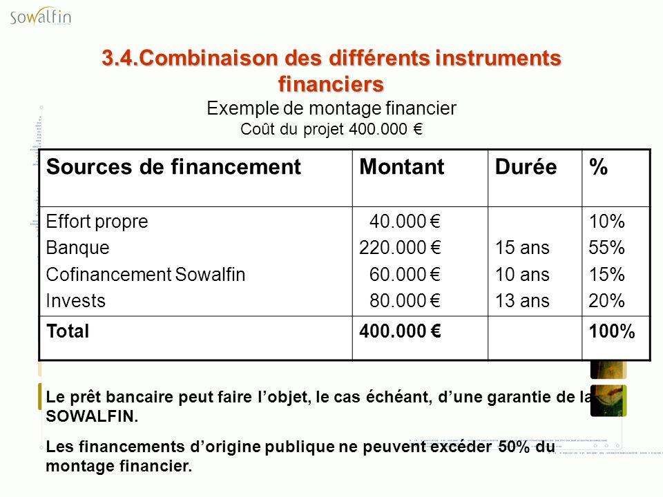 3.4.Combinaison des différents instruments financiers Exemple de montage financier Coût du projet 400.000 €
