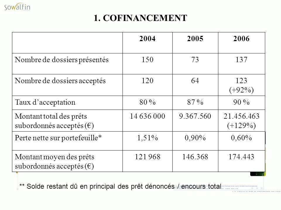 1. COFINANCEMENT 2004 2005 2006 Nombre de dossiers présentés 150 73