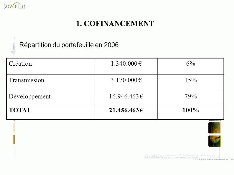 1. COFINANCEMENT Répartition du portefeuille en 2006 Création