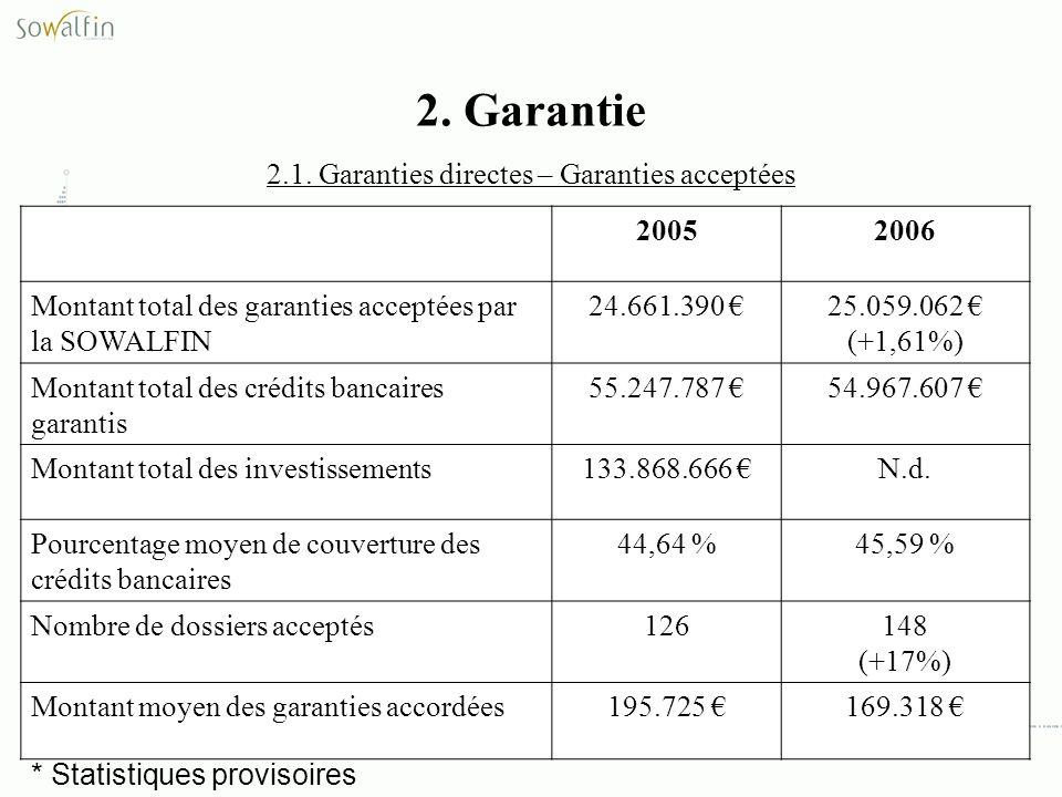 2. Garantie 2.1. Garanties directes – Garanties acceptées